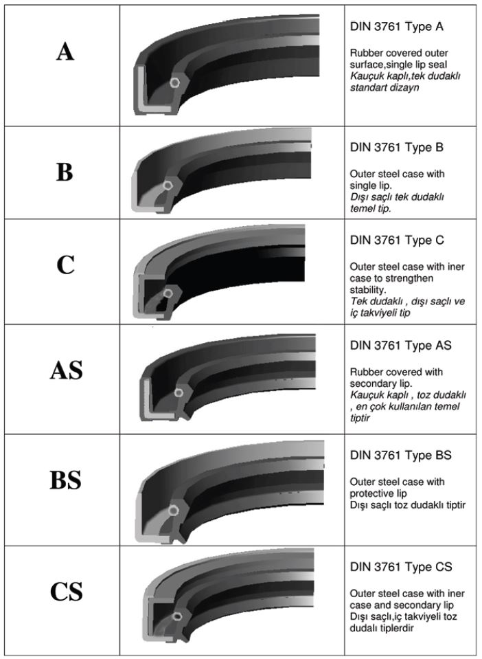 Dodge Truck Parts >> seal types